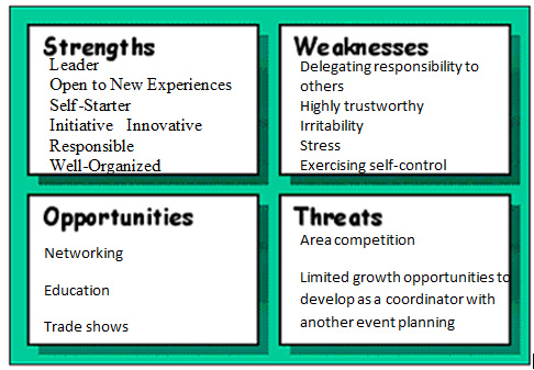 strengths and weakness of six thinking hats The six thinking hats provides a way to look at decisions from six different  by  addressing weaknesses and risks the black hat perspective helps to make your.